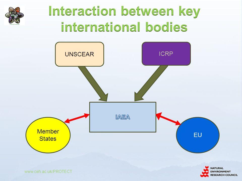 ICRP UNSCEAR Member States EU