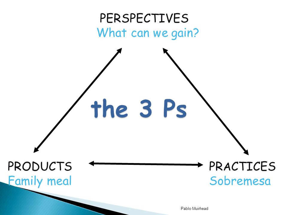 Pablo Muirhead the 3 Ps PERSPECTIVES What can we gain? PRODUCTS Family meal PR A CTICES Sobremesa