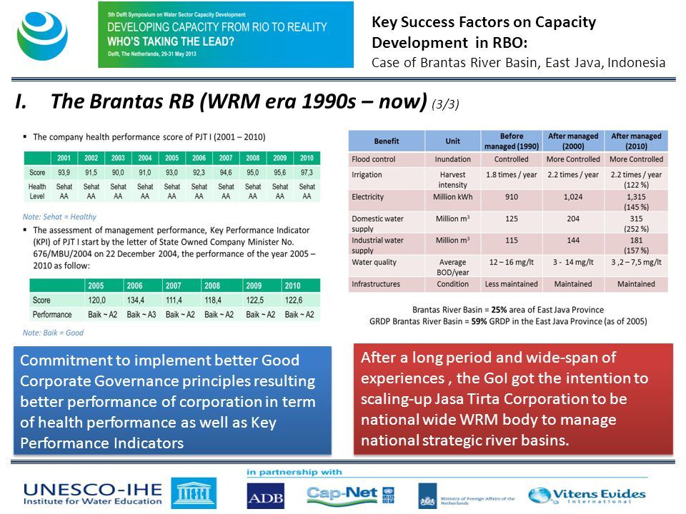 Key Success Factors on Capacity Development in RBO: Case of Brantas River Basin, East Java, Indonesia I.The Brantas RB (WRM era 1990s – now) (3/3) Commitment to implement better Good Corporate Governance principles resulting better performance of corporation in term of health performance as well as Key Performance Indicators After a long period and wide-span of experiences, the GoI got the intention to scaling-up Jasa Tirta Corporation to be national wide WRM body to manage national strategic river basins.