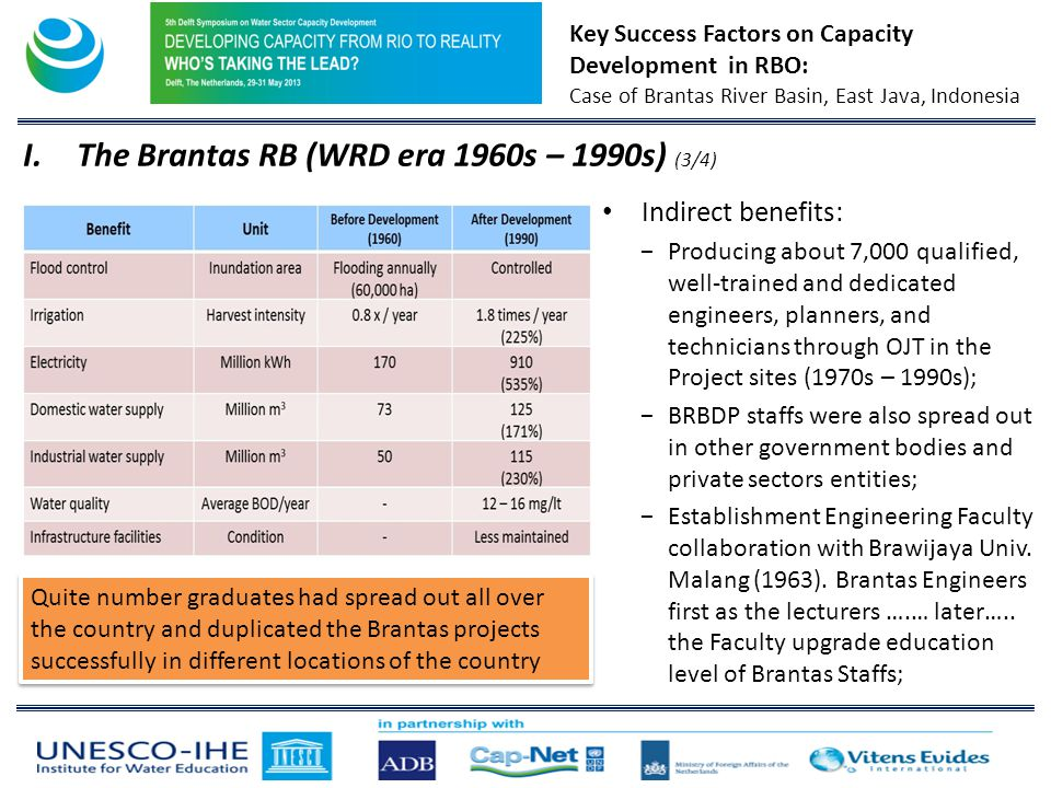 Key Success Factors on Capacity Development in RBO: Case of Brantas River Basin, East Java, Indonesia Indirect benefits: Producing about 7,000 qualified, well-trained and dedicated engineers, planners, and technicians through OJT in the Project sites (1970s – 1990s); BRBDP staffs were also spread out in other government bodies and private sectors entities; Establishment Engineering Faculty collaboration with Brawijaya Univ.