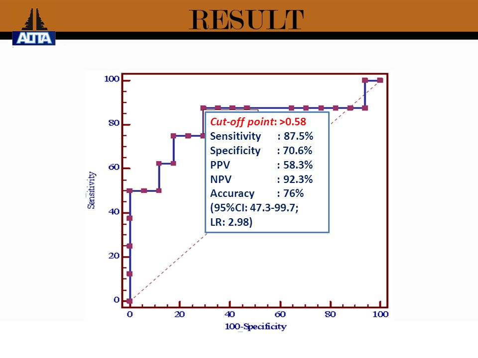 RESULT Cut-off point: >0.58 Sensitivity : 87.5% Specificity : 70.6% PPV : 58.3% NPV : 92.3% Accuracy : 76% (95%CI: 47.3-99.7; LR: 2.98)
