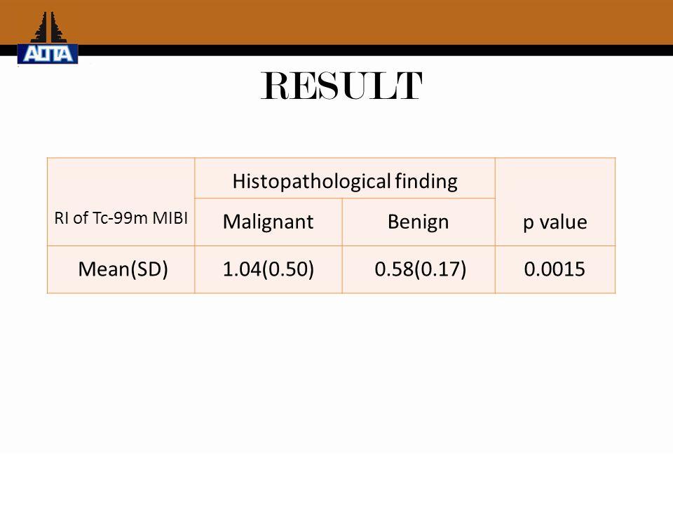 RI of Tc-99m MIBI Histopathological finding p value MalignantBenign Mean(SD)1.04(0.50) 0.58(0.17)0.0015