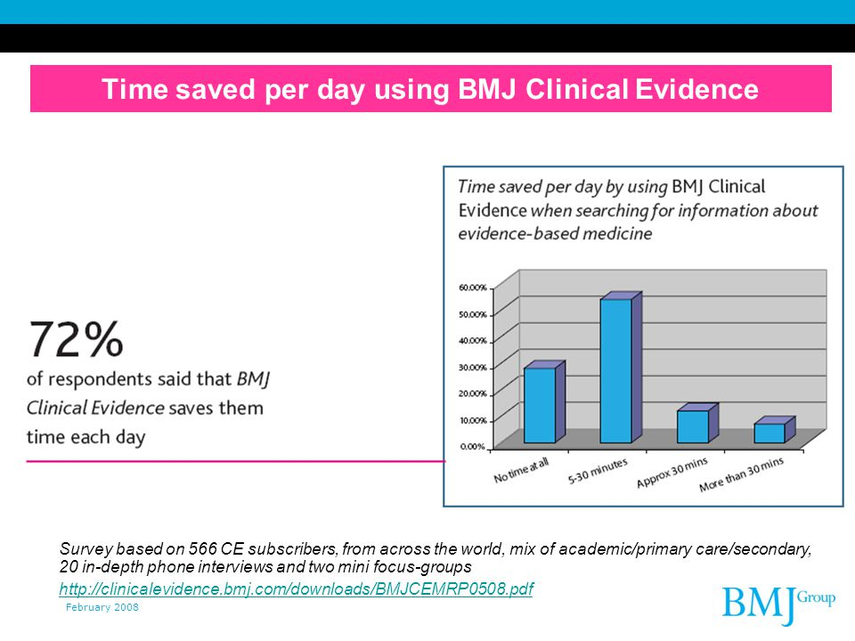 February 2008 Time saved per day using BMJ Clinical Evidence Survey based on 566 CE subscribers, from across the world, mix of academic/primary care/secondary, 20 in-depth phone interviews and two mini focus-groups http://clinicalevidence.bmj.com/downloads/BMJCEMRP0508.pdf