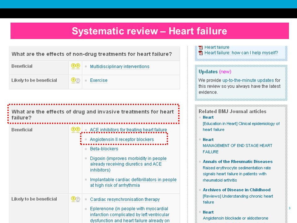 February 2008 Systematic review – Heart failure