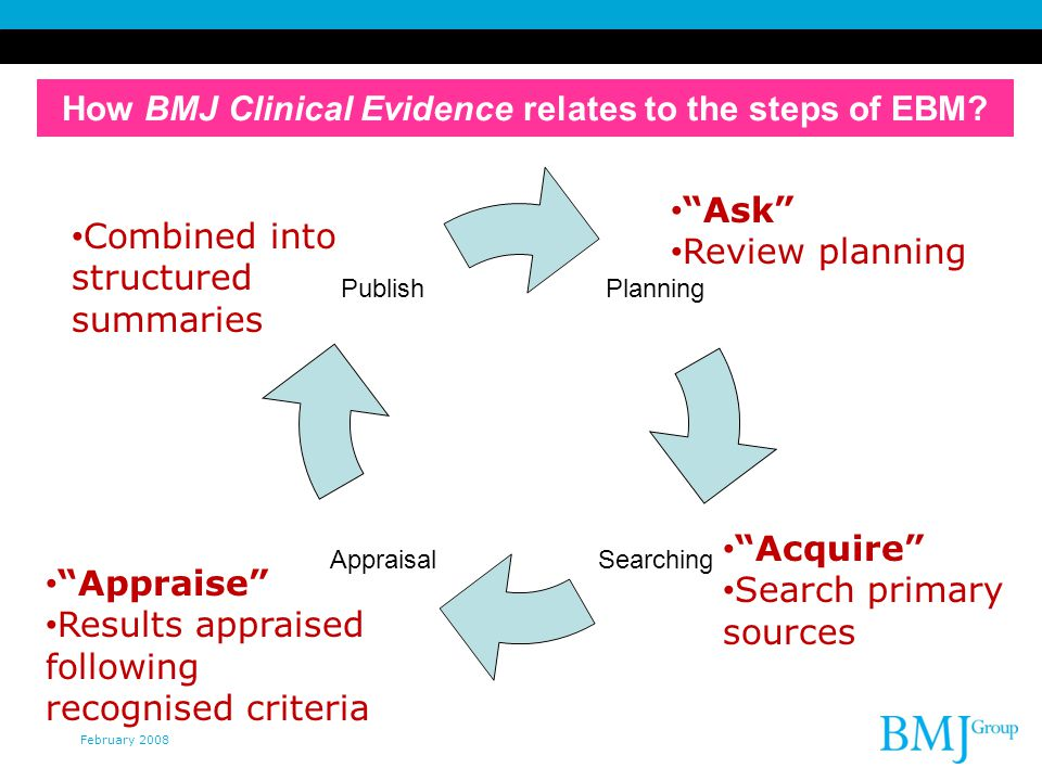 February 2008 Planning SearchingAppraisal Publish How BMJ Clinical Evidence relates to the steps of EBM.