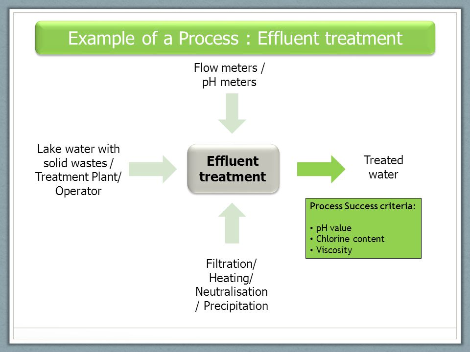 Example of a Process : Effluent treatment Effluent treatment Lake water with solid wastes / Treatment Plant/ Operator Flow meters / pH meters Treated water Filtration/ Heating/ Neutralisation / Precipitation Process Success criteria: pH value Chlorine content Viscosity