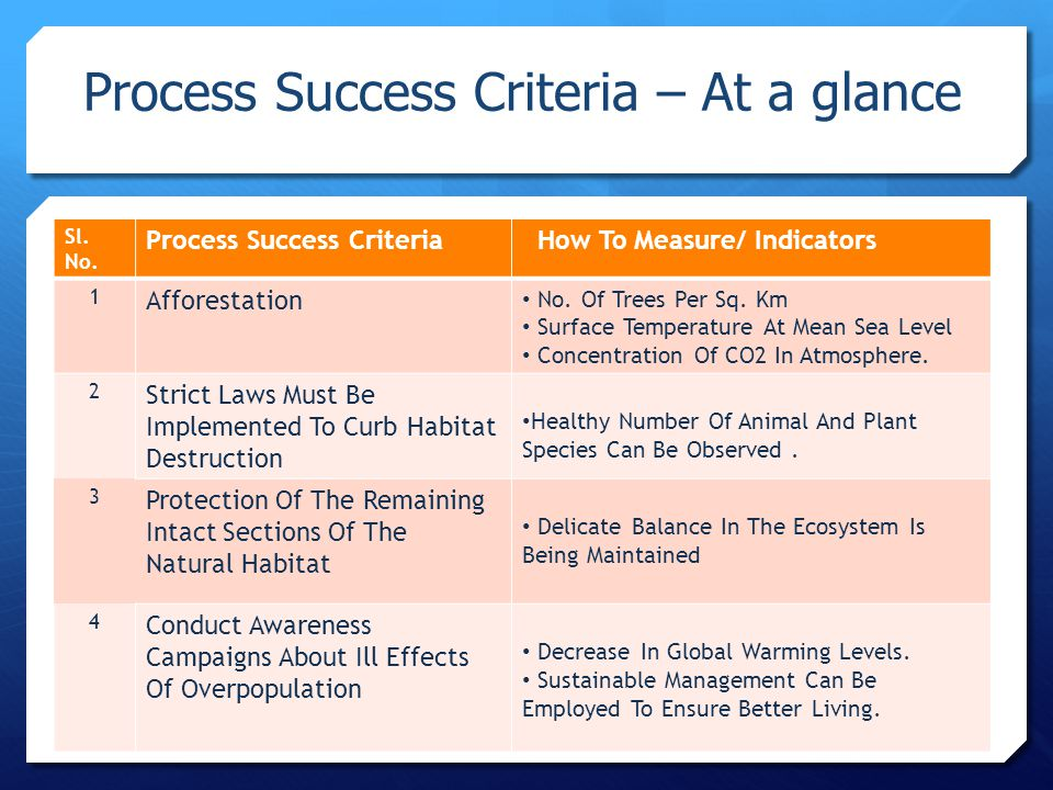 Sl. No. Process Success Criteria How To Measure/ Indicators 1 Afforestation No.
