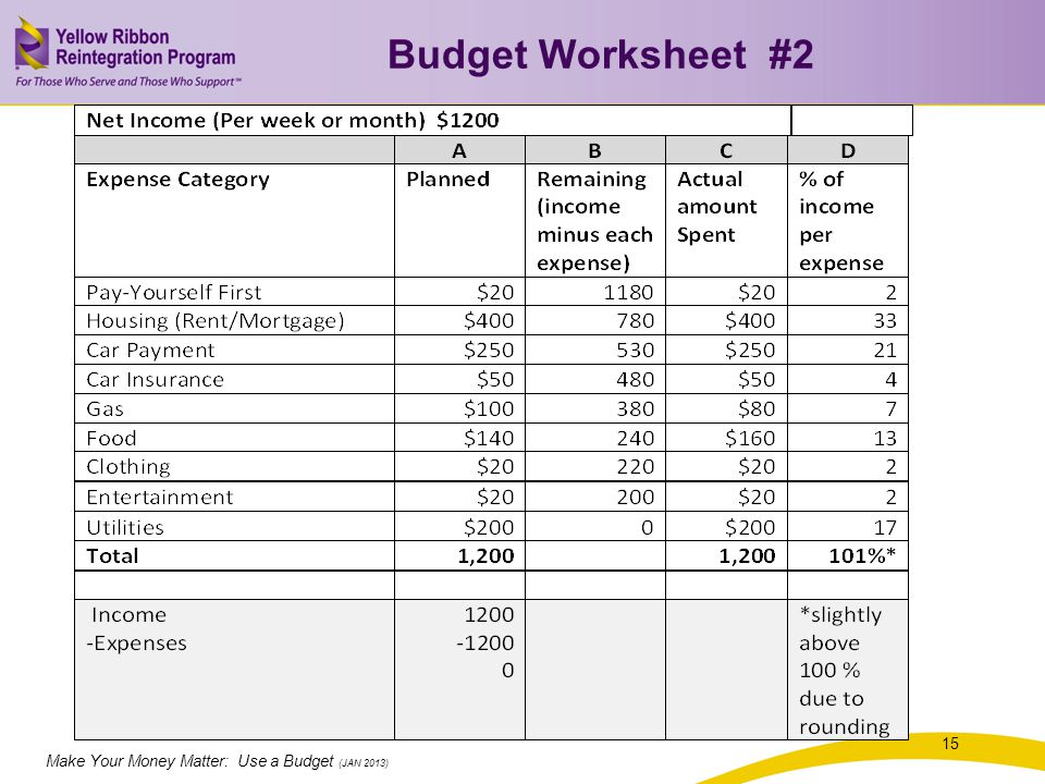 Make Your Money Matter: Use a Budget (JAN 2013) Budget Worksheet #2 15