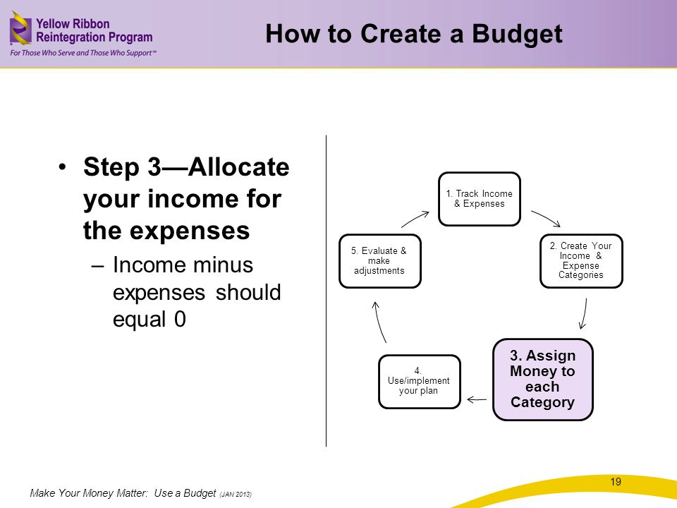 Make Your Money Matter: Use a Budget (JAN 2013) How to Create a Budget Step 3Allocate your income for the expenses –Income minus expenses should equal 0 1.