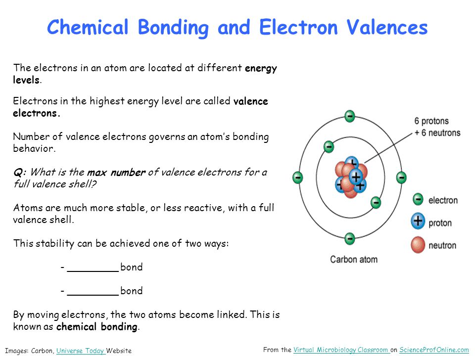 _________ Bonds Covalent Bonds: Involve the sharing of a pair of electrons between two atoms.