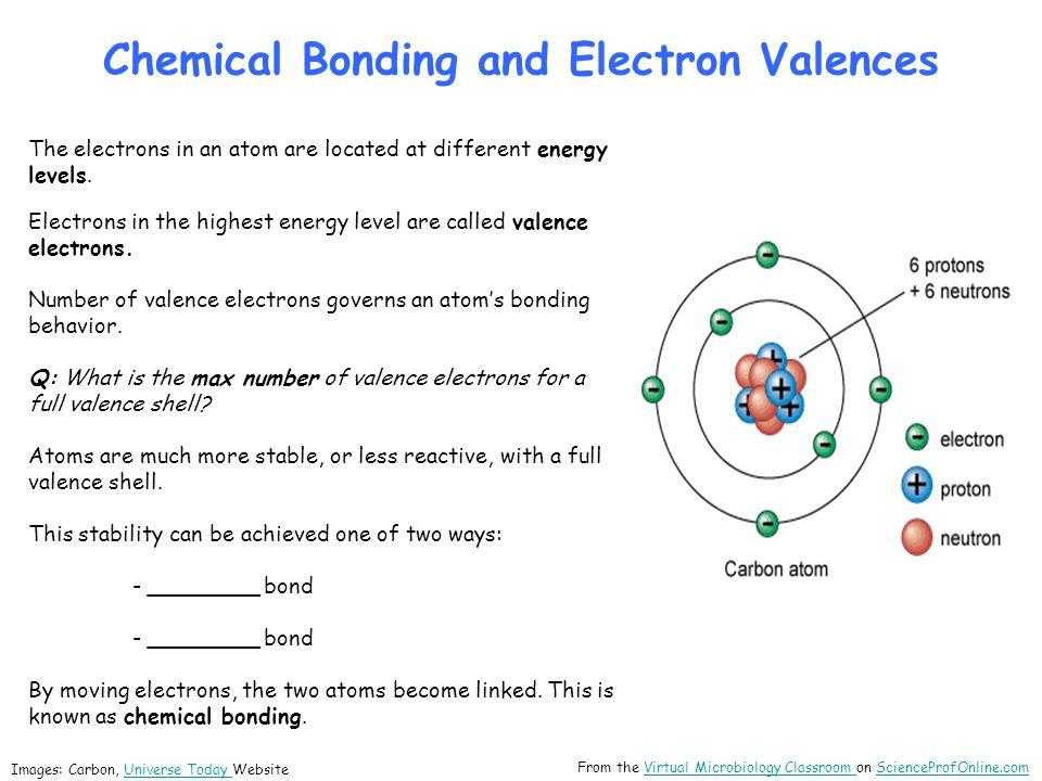 Three Main Types of Chemical Bonds: 1._______ 2. _______ 3.