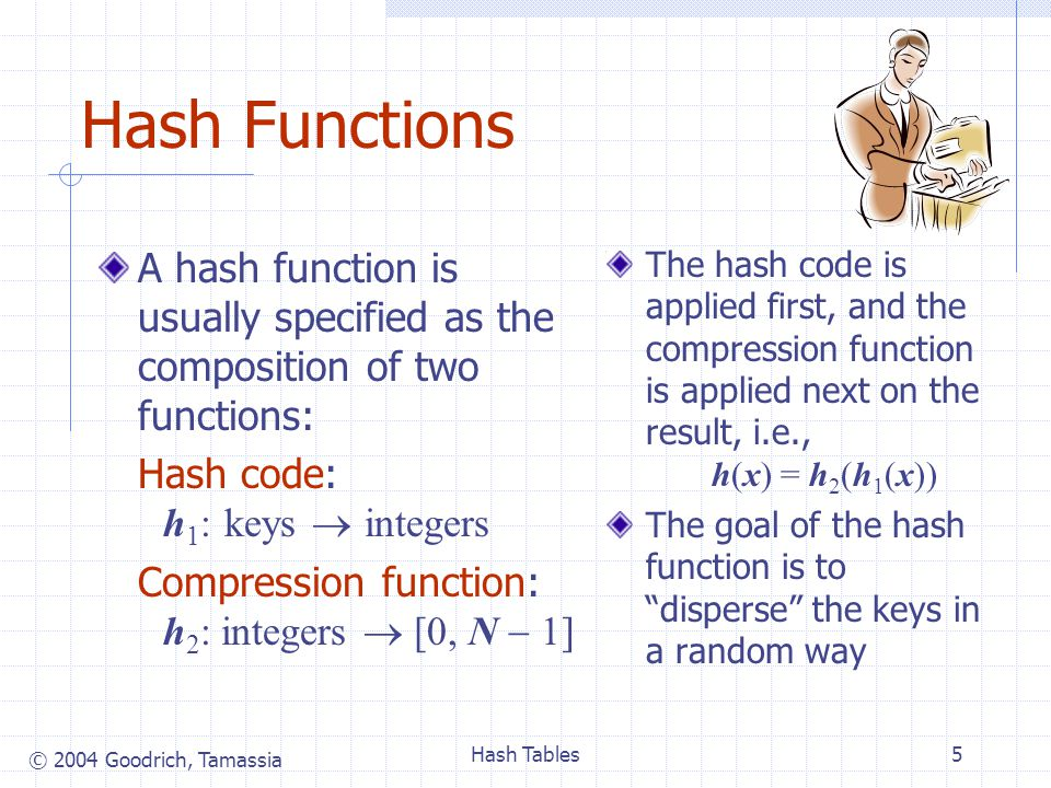 © 2004 Goodrich, Tamassia Hash Tables16 Performance of Hashing In the worst case, searches, insertions and removals on a hash table take O(n) time The worst case occurs when all the keys inserted into the map collide The load factor n N affects the performance of a hash table Assuming that the hash values are like random numbers, it can be shown that the expected number of probes for an insertion with open addressing is 1 (1 ) The expected running time of all the dictionary ADT operations in a hash table is O(1) In practice, hashing is very fast provided the load factor is not close to 100% When the load gets too high, we can rehash….