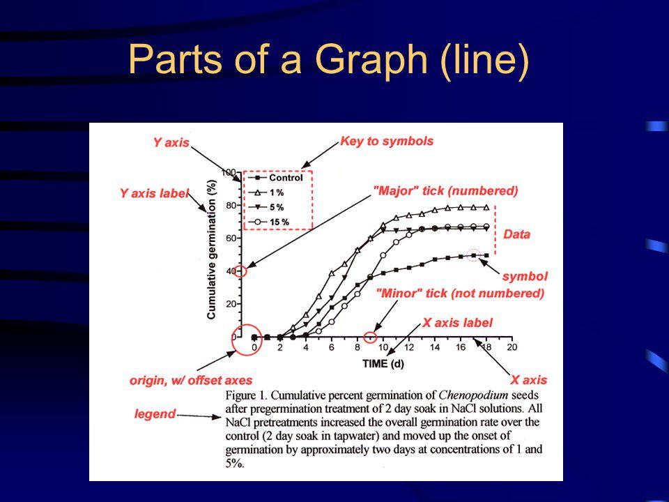 Parts of a Graph (line)