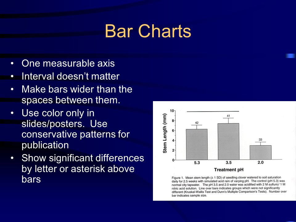 Bar Charts One measurable axis Interval doesnt matter Make bars wider than the spaces between them. Use color only in slides/posters. Use conservative