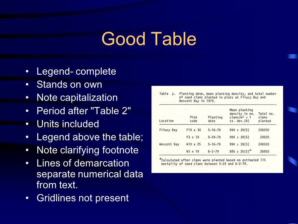 Good Table Legend- complete Stands on own Note capitalization Period after