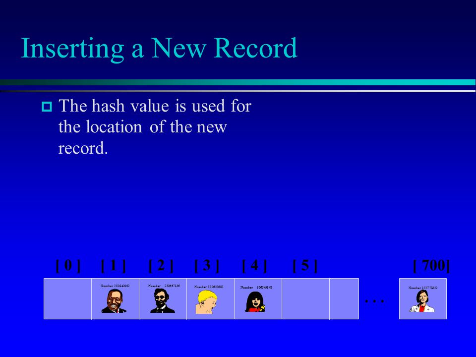 Inserting a New Record The hash value is used for the location of the new record.