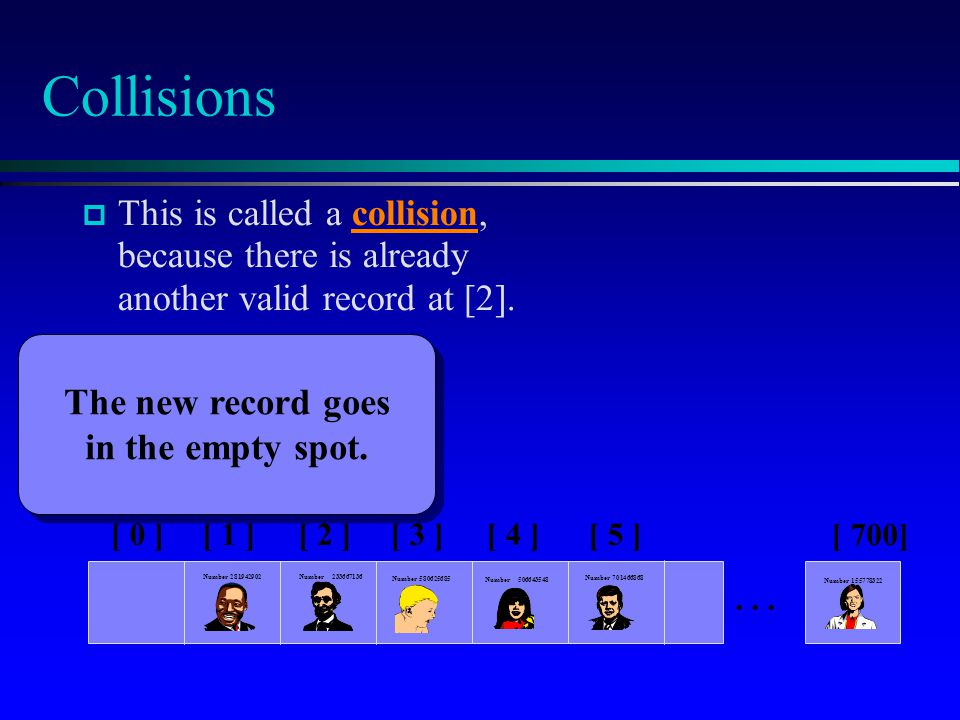 Collisions This is called a collision, because there is already another valid record at [2].