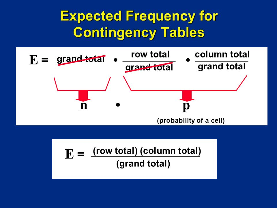 n p E = row total column total grand total Expected Frequency for Contingency Tables grand total (probability of a cell) E = (row total) (column total) (grand total)