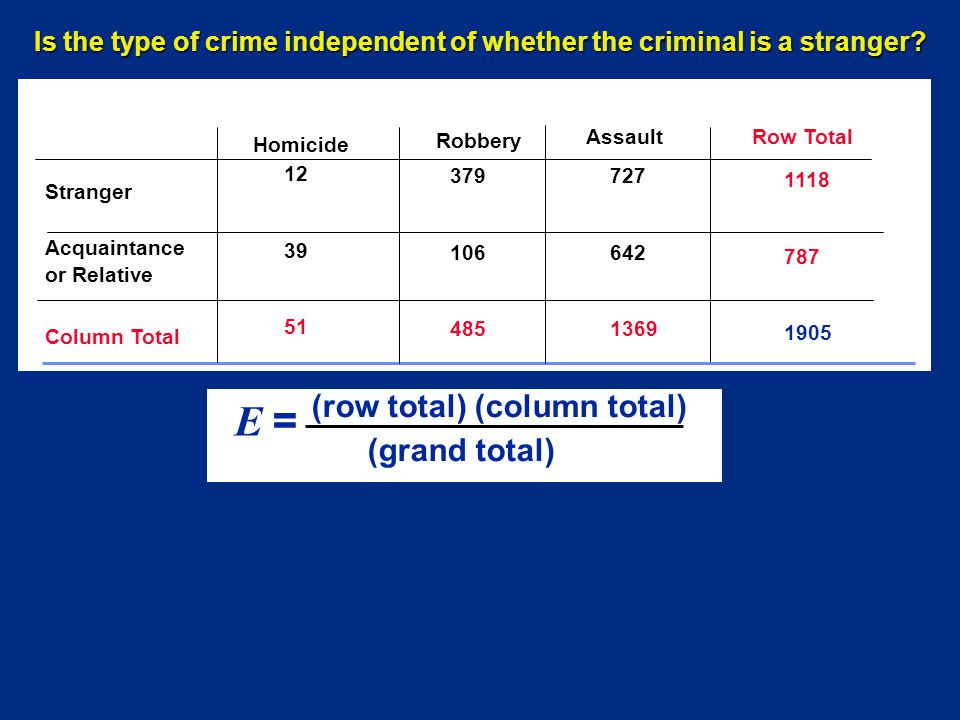 Row Total Column Total E = (row total) (column total) (grand total) Stranger Acquaintance or Relative Homicide Robbery Assault Is the type of crime independent of whether the criminal is a stranger.
