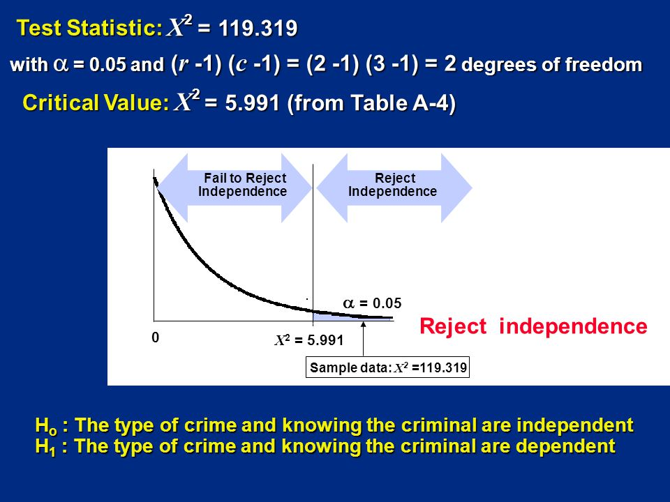0 = 0.05 X 2 = 5.991 Reject Independence Reject independence Sample data: X 2 =119.319 Fail to Reject Independence H o : The type of crime and knowing the criminal are independent H 1 : The type of crime and knowing the criminal are dependent Test Statistic: X 2 = 119.319 X 2 = 119.319 with = 0.05 and ( r -1) ( c -1) = (2 -1) (3 -1) = 2 degrees of freedom Critical Value: X 2 = 5.991 (from Table A-4)
