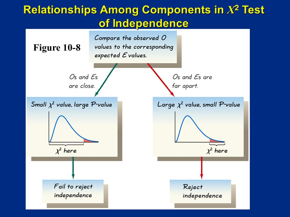 Figure 10-8 Relationships Among Components in X 2 Test of Independence