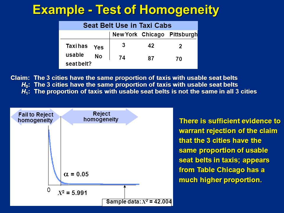 Example - Test of Homogeneity 3 74 Taxi has usable seat belt.