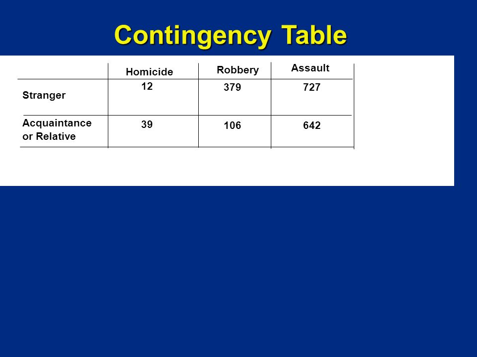 Contingency Table Stranger Acquaintance or Relative 12 39 379 106 727 642 Homicide Robbery Assault