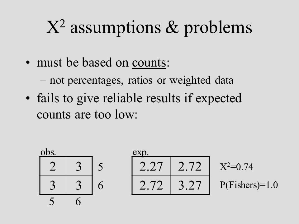 X 2 assumptions & problems must be based on counts: –not percentages, ratios or weighted data fails to give reliable results if expected counts are too low: 23 33 2.272.72 3.27 obs.exp.