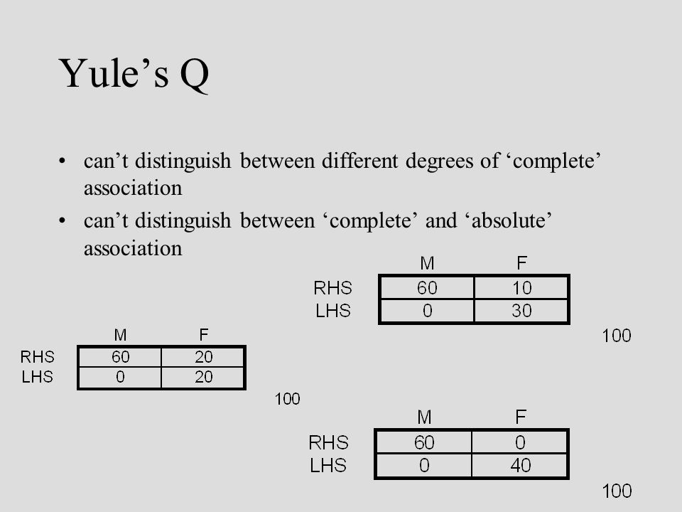 Yules Q cant distinguish between different degrees of complete association cant distinguish between complete and absolute association