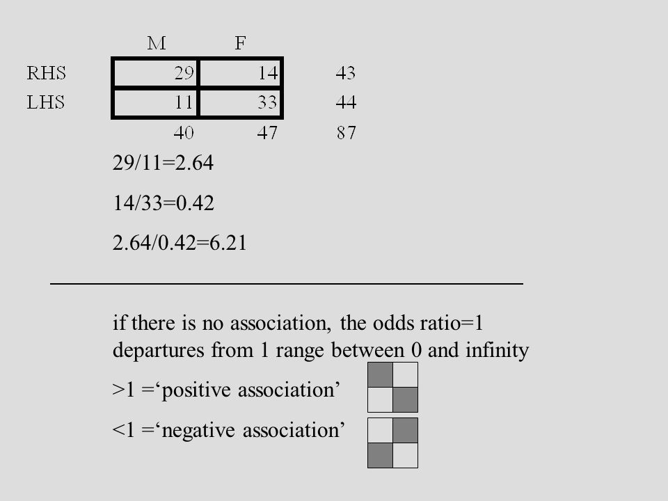 29/11=2.64 14/33=0.42 2.64/0.42=6.21 if there is no association, the odds ratio=1 departures from 1 range between 0 and infinity >1 =positive association <1 =negative association