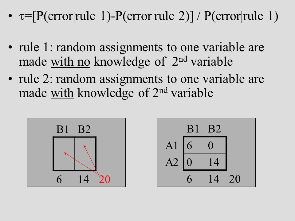 =[P(error|rule 1)-P(error|rule 2)] / P(error|rule 1) rule 1: random assignments to one variable are made with no knowledge of 2 nd variable rule 2: random assignments to one variable are made with knowledge of 2 nd variable B1B2 A1 A2 61420 B1B2 A160 A2014 6 20