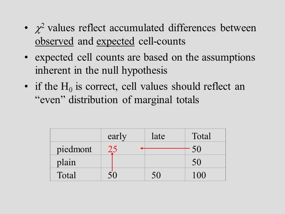 2 values reflect accumulated differences between observed and expected cell-counts expected cell counts are based on the assumptions inherent in the null hypothesis if the H 0 is correct, cell values should reflect an even distribution of marginal totals earlylateTotal piedmont50 plain50 Total50 100 25