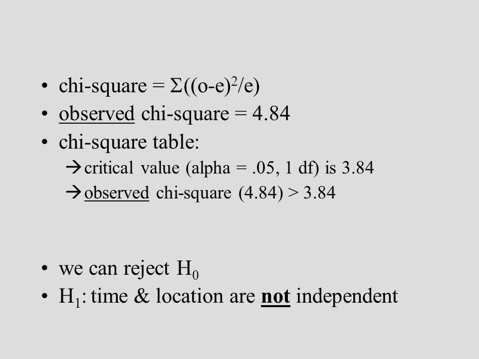 chi-square = ((o-e) 2 /e) observed chi-square = 4.84 chi-square table: critical value (alpha =.05, 1 df) is 3.84 observed chi-square (4.84) > 3.84 we can reject H 0 H 1 : time & location are not independent