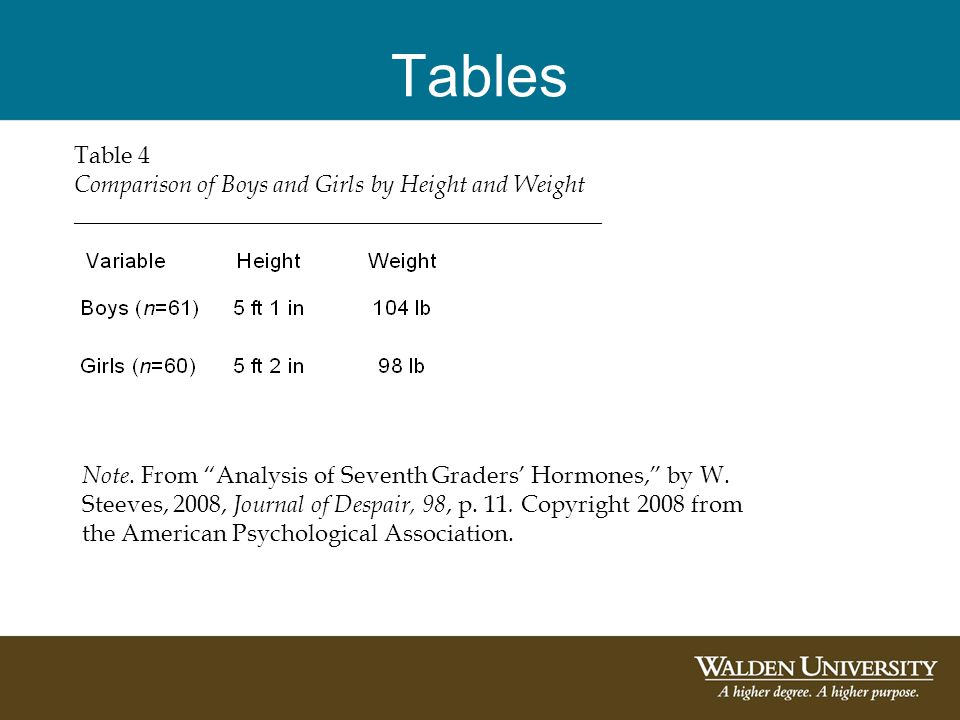 Tables Table 4 Comparison of Boys and Girls by Height and Weight ____________________________________________ Note. From Analysis of Seventh Graders H