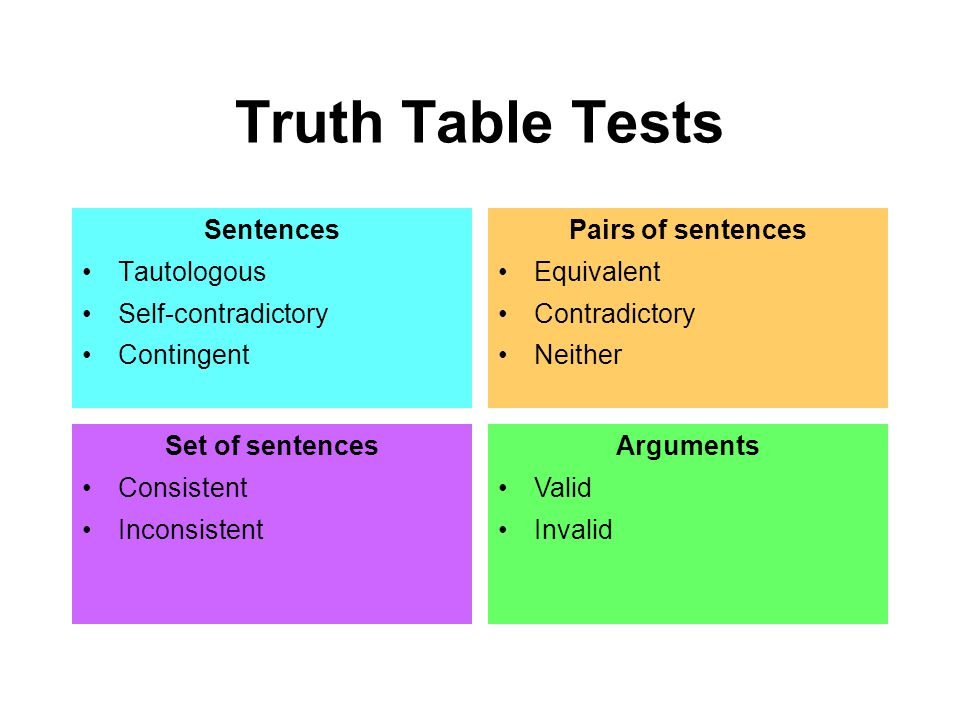 Truth Table Tests Sentences Tautologous Self-contradictory Contingent Pairs of sentences Equivalent Contradictory Neither Set of sentences Consistent