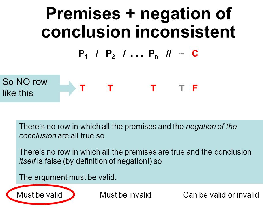 Premises + negation of conclusion inconsistent P 1 / P 2 /... P n // ~ C Must be validMust be invalidCan be valid or invalid Theres no row in which al
