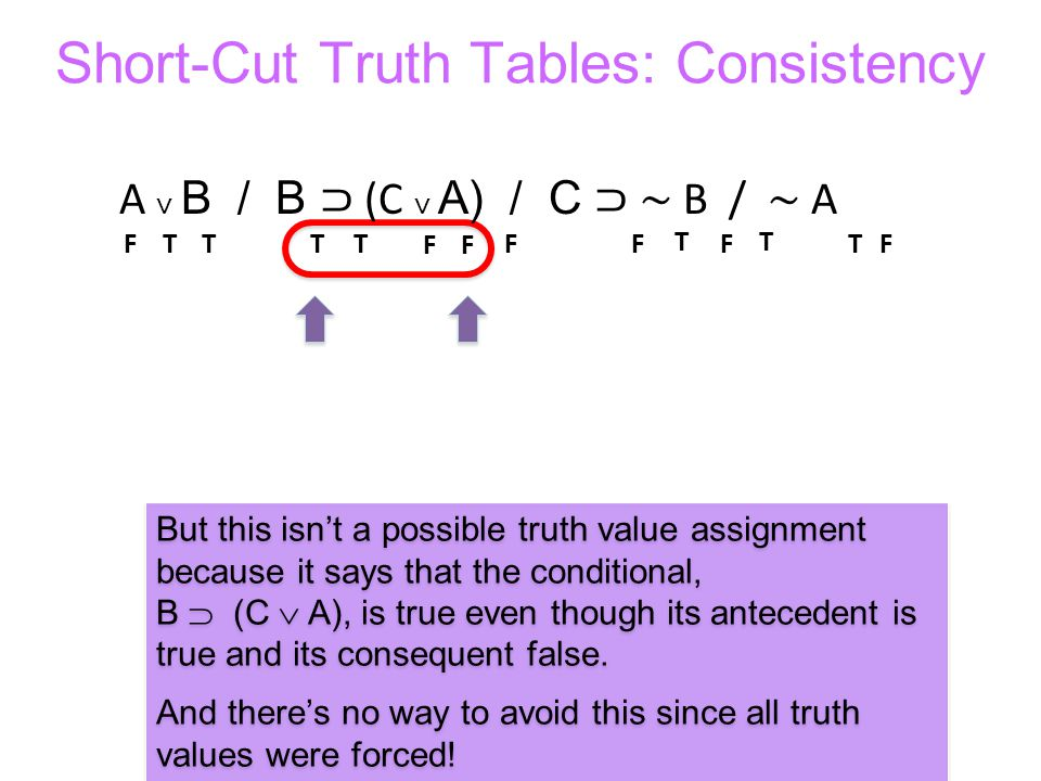 Short-Cut Truth Tables: Consistency TTTT But this isnt a possible truth value assignment because it says that the conditional, B (C A), is true even t