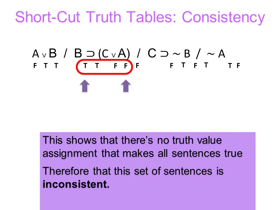 Short-Cut Truth Tables: Consistency TTTT This shows that theres no truth value assignment that makes all sentences true Therefore that this set of sen