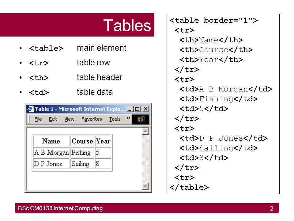 BSc CM0133 Internet Computing 3 Tables main element table row table header table data Name A B Morgan D P Jones Course Fishing Sailing Year 8 5
