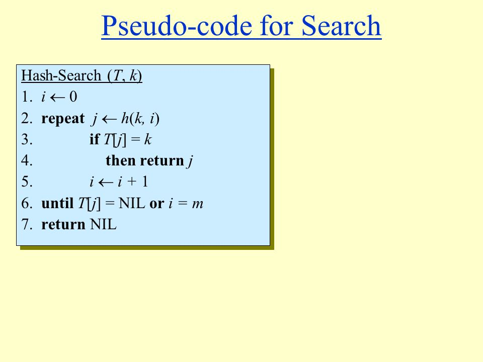 Pseudo-code for Search Hash-Search (T, k) 1. i 0 2. repeat j h(k, i) 3. if T[j] = k 4. then return j 5. i i + 1 6. until T[j] = NIL or i = m 7. return