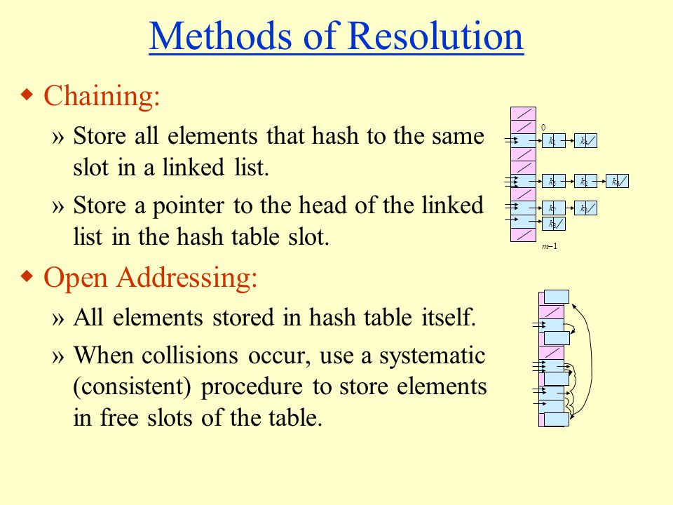 Methods of Resolution Chaining: »Store all elements that hash to the same slot in a linked list.