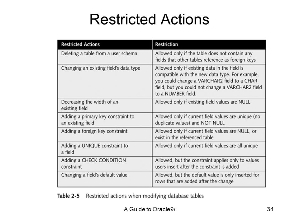 A Guide to Oracle9i34 Restricted Actions