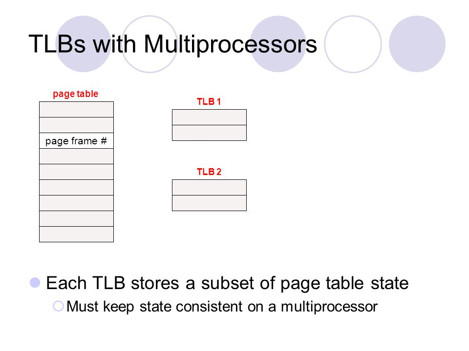 TLBs with Multiprocessors Each TLB stores a subset of page table state Must keep state consistent on a multiprocessor page frame # page table TLB 1 TL