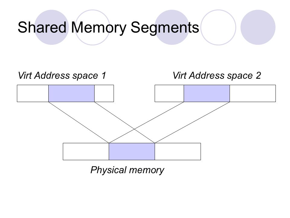 Shared Memory Segments Virt Address space 2Virt Address space 1 Physical memory
