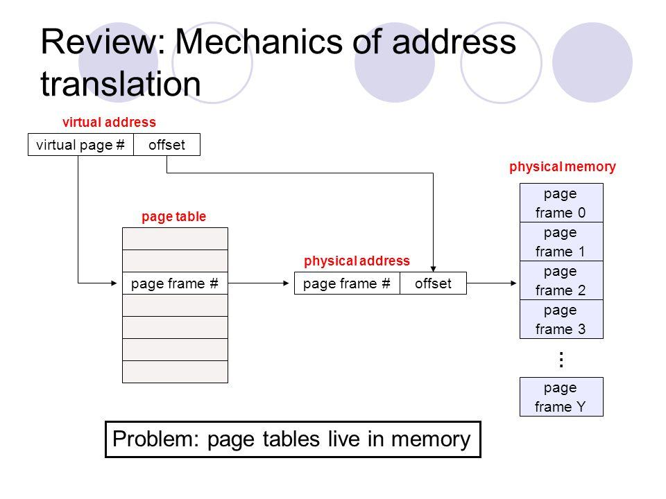 Review: Mechanics of address translation page frame 0 page frame 1 page frame 2 page frame Y … page frame 3 physical memory offset physical address pa