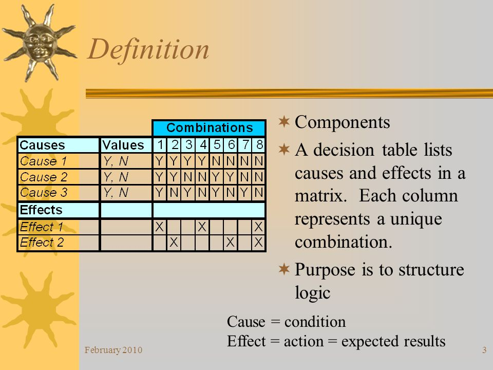 February 20103 Definition Components A decision table lists causes and effects in a matrix. Each column represents a unique combination. Purpose is to