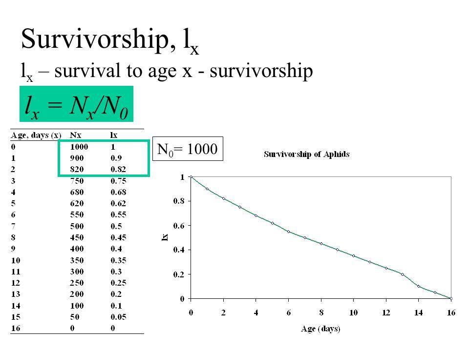 Survivorship, l x l x – survival to age x - survivorship N 0 = 1000 l x = N x /N 0