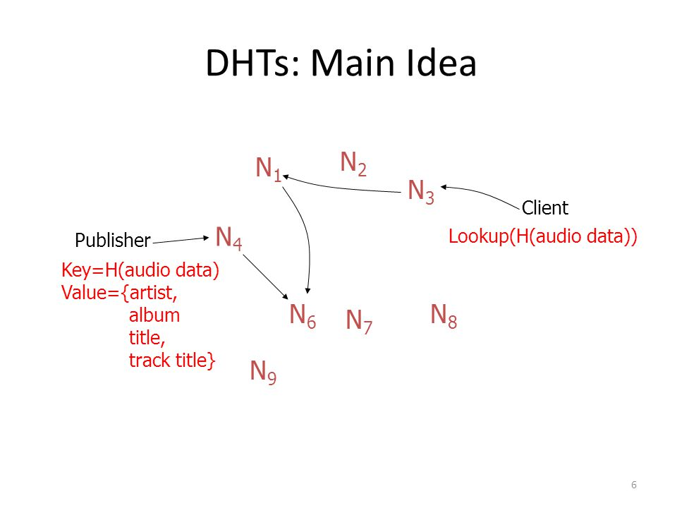 7 DHT: Overview (2) Structured Overlay Routing: – Join: On startup, contact a bootstrap node and integrate yourself into the distributed data structure; get a node id – Publish: Route publication for file id toward a close node id along the data structure – Search: Route a query for file id toward a close node id.