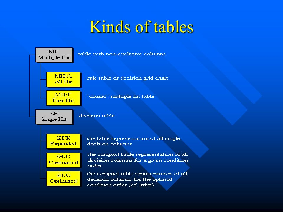 Kinds of tables
