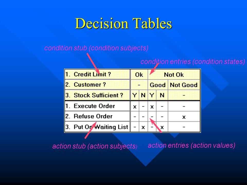 condition entries (condition states) condition stub (condition subjects) action stub (action subjects ) action entries (action values) Decision Tables